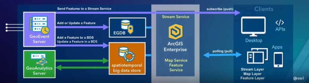 Real-Time Awareness with ArcGIS GeoEvent Server | GeoMarvel