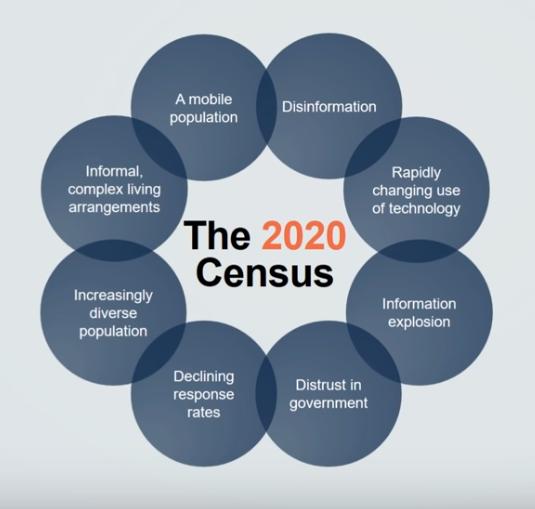 census data release