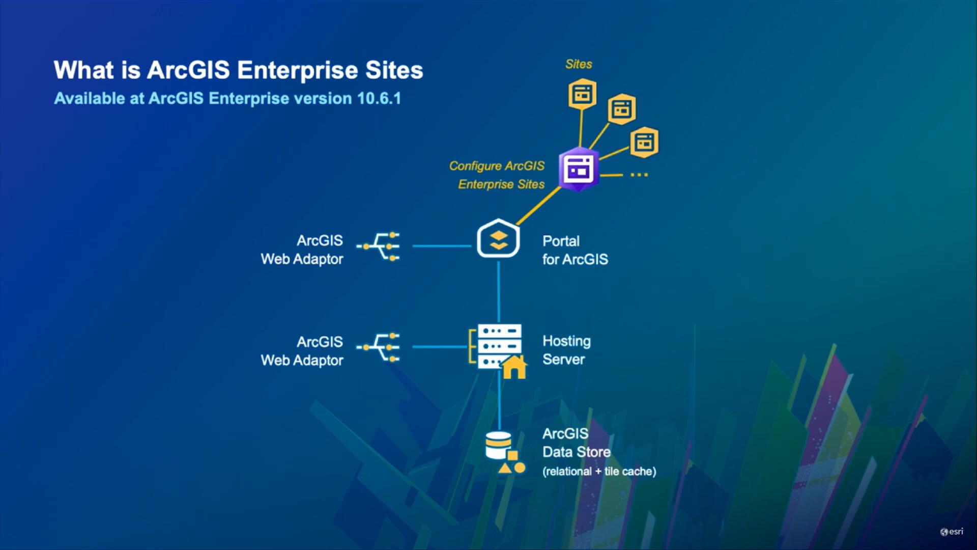 Architecting ArcGIS Enterprise & Hub Sites | GeoMarvel